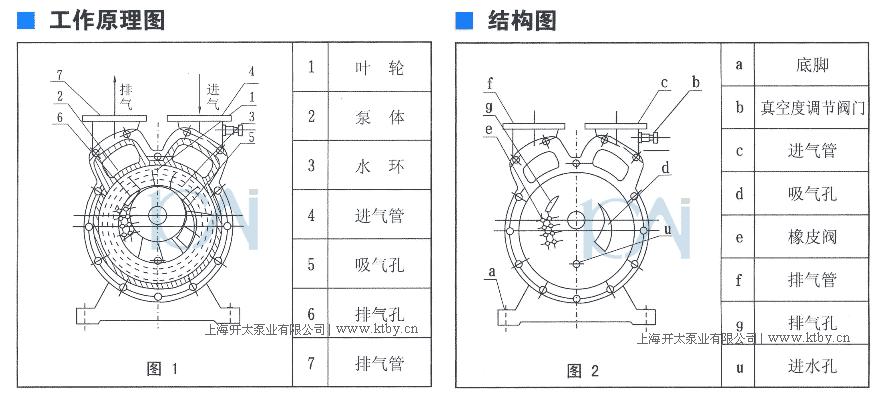 SZ水环式真空泵由泵体(1)及两个侧盖(2)(3)所组成(图3及图4)侧盖下部有泵脚(a)支撑(图2),在上部是两管子即进气管(c)和排气管(f),这两个管子通过侧盖上的吸气孔(d)及排所孔(g)与泵腔相连,SZ水环式真空泵体上的进气管与排气管和侧盖上的吸气孔及排气孔相通,轴(4)偏心地安装在泵体中,叶轮(6)用键(5)固定于轴上。叶轮与侧盖之间的间隙,用泵体和侧盖间的垫来调整总间隙,用轴套(17)推动叶轮,从而调整叶轮两端的间隙。此间隙决定气体在泵内由进气口至排气口流动中损失的大小。